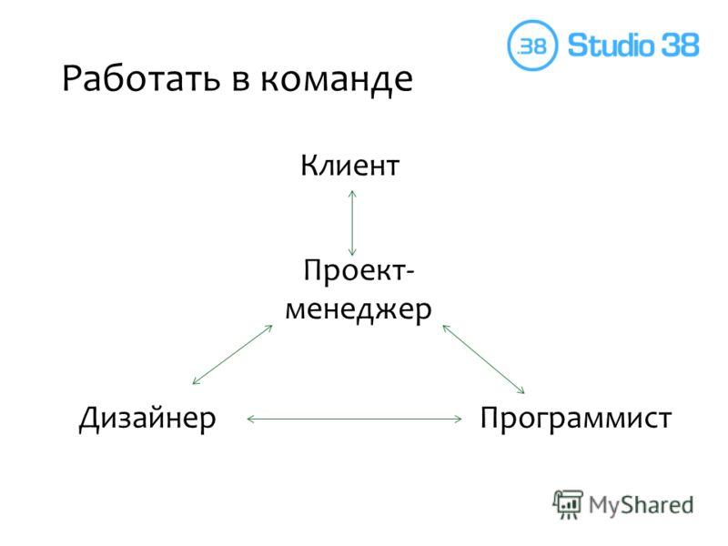 Работать в команде Дизайнер Проект- менеджер Программист Клиент