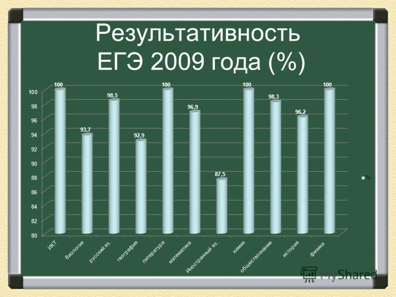 Результативность ЕГЭ 2009 года (%)