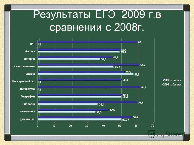 Результаты ЕГЭ 2009 г.в сравнении с 2008г.