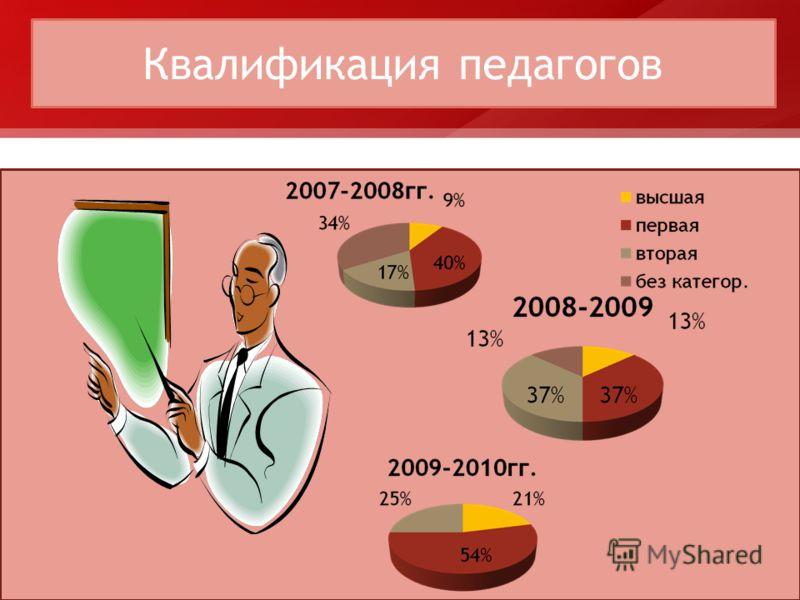 Квалификация педагогов