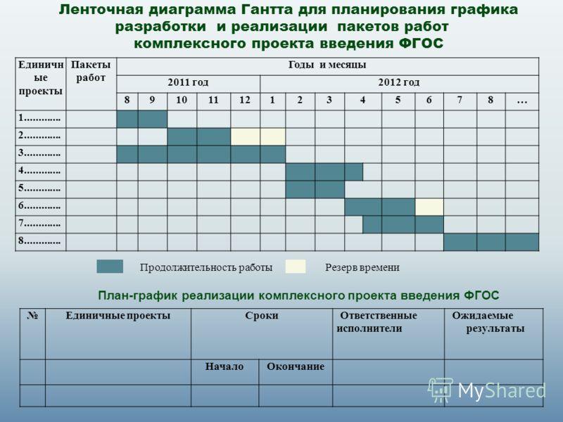 Ленточная диаграмма Гантта для планирования графика разработки и реализации пакетов работ комплексного проекта введения ФГОС Единичн ые проекты Пакеты работ Годы и месяцы 2011 год2012 год 8910111212345678… 1............. 2............. 3.............