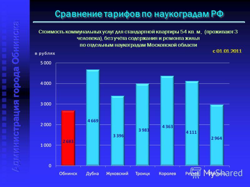 Сравнение тарифов по наукоградам РФ