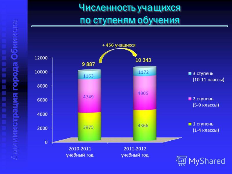 Численность учащихся по ступеням обучения Численность учащихся по ступеням обучения 9 887 10 343 + 456 учащихся