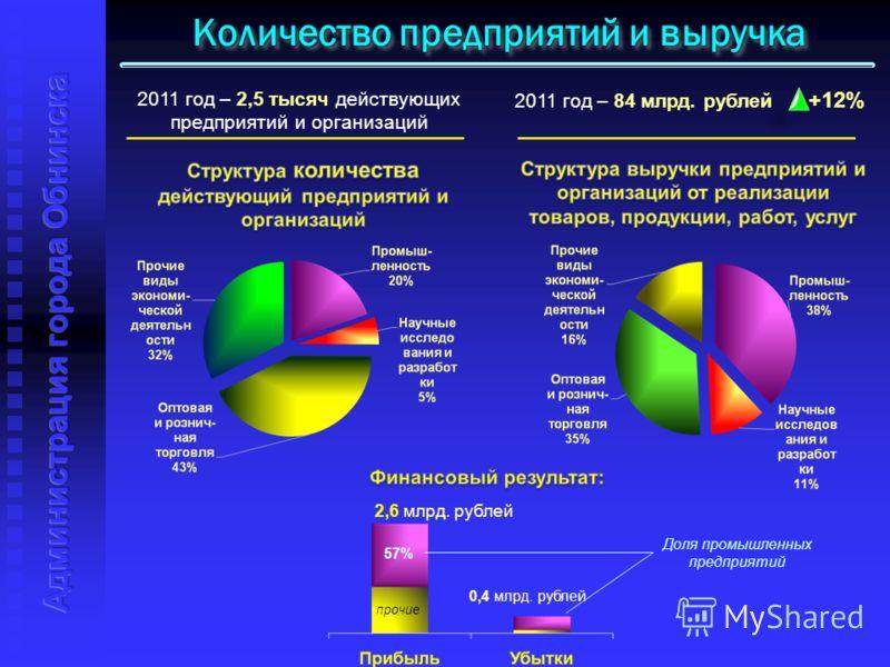 Количество предприятий и выручка 2011 год – 2,5 тысяч действующих предприятий и организаций 2011 год – 84 млрд. рублей +12% Доля промышленных предприятий 2,6 млрд. рублей 57% 0,4 млрд. рублей прочие