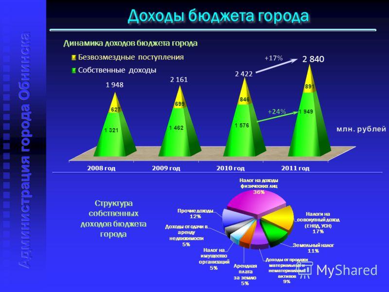 Доходы бюджета города