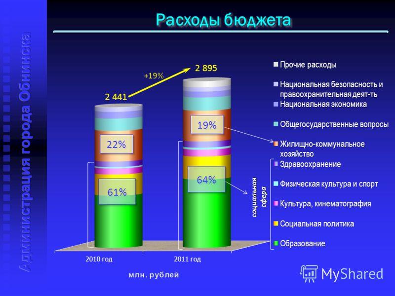 Расходы бюджета 2 441 2 895 социальная сфера 61% 64% 22% 19%