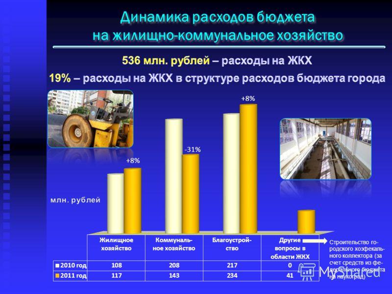Динамика расходов бюджета на жилищно-коммунальное хозяйство +8% -31% +8% Строительство го- родского хозфекаль- ного коллектора (за счет средств из фе- дерального бюджета на наукоград)