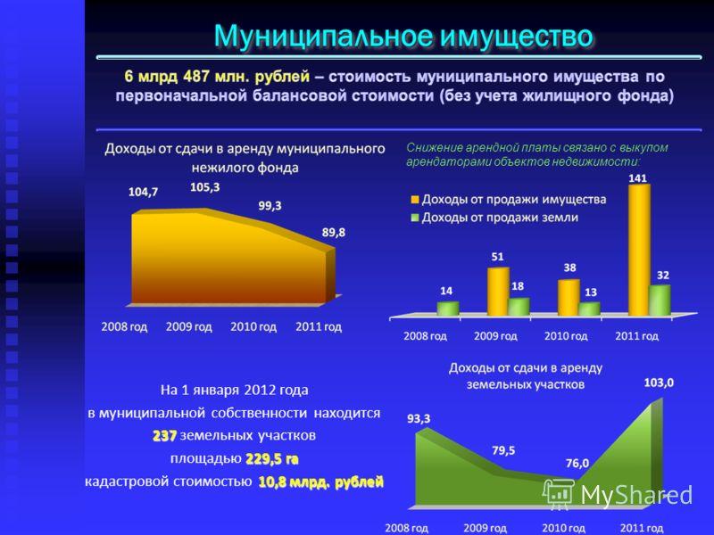На 1 января 2012 года 237 в муниципальной собственности находится 237 земельных участков 229,5 га площадью 229,5 га 10,8 млрд. рублей кадастровой стоимостью 10,8 млрд. рублей Снижение арендной платы связано с выкупом арендаторами объектов недвижимост