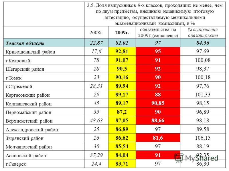 3.5. Доля выпускников 9-х классов, проходящих не менее, чем по двум предметам, внешнюю независимую итоговую аттестацию, осуществляемую межшкольными экзаменационными комиссиями, в % 2008г.2009г. обязательства на 2009г. (соглашение) % выполнения обязат