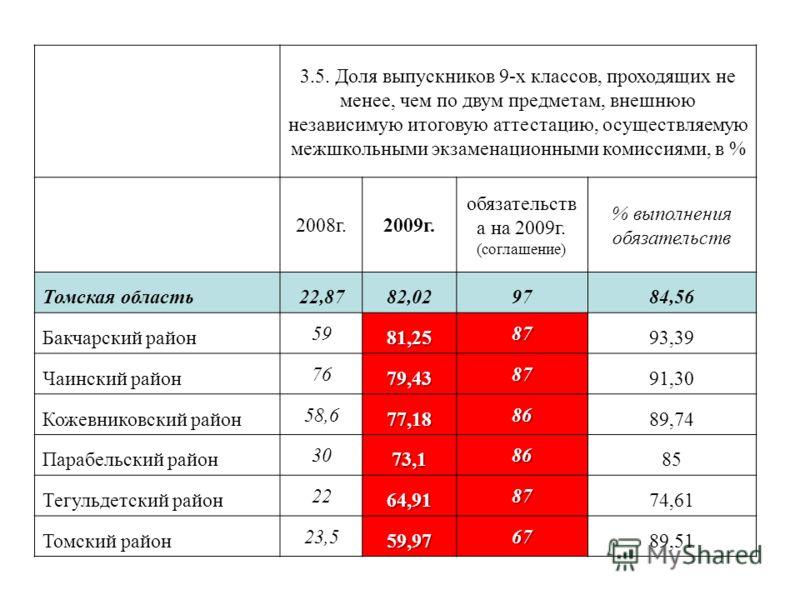 3.5. Доля выпускников 9-х классов, проходящих не менее, чем по двум предметам, внешнюю независимую итоговую аттестацию, осуществляемую межшкольными экзаменационными комиссиями, в % 2008г.2009г. обязательств а на 2009г. (соглашение) % выполнения обяза