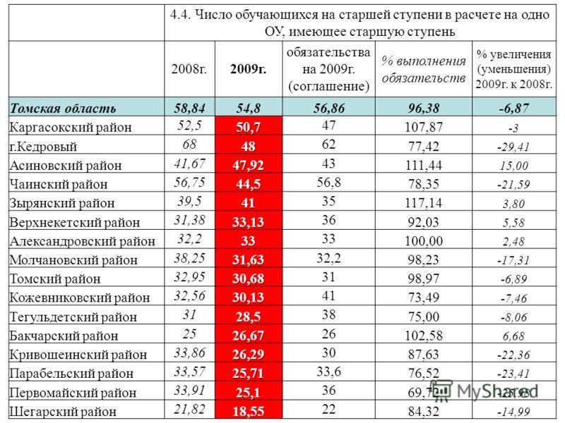 4.4. Число обучающихся на старшей ступени в расчете на одно ОУ, имеющее старшую ступень 2008г.2009г. обязательства на 2009г. (соглашение) % выполнения обязательств % увеличения (уменьшения) 2009г. к 2008г. Томская область58,8454,856,8696,38-6,87 Карг
