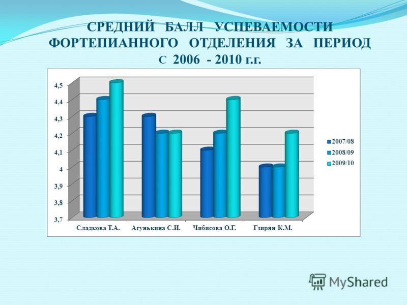 СРЕДНИЙ БАЛЛ УСПЕВАЕМОСТИ ФОРТЕПИАННОГО ОТДЕЛЕНИЯ ЗА ПЕРИОД С 2006 - 2010 г.г.