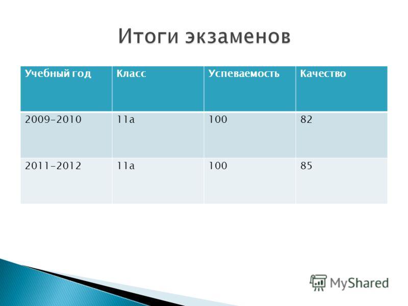 Учебный годКлассУспеваемостьКачество 2009-201011а10082 2011-201211а10085
