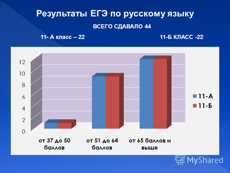 Результаты ЕГЭ по русскому языку ВСЕГО СДАВАЛО 44 11- А класс – 22 11-Б КЛАСС -22