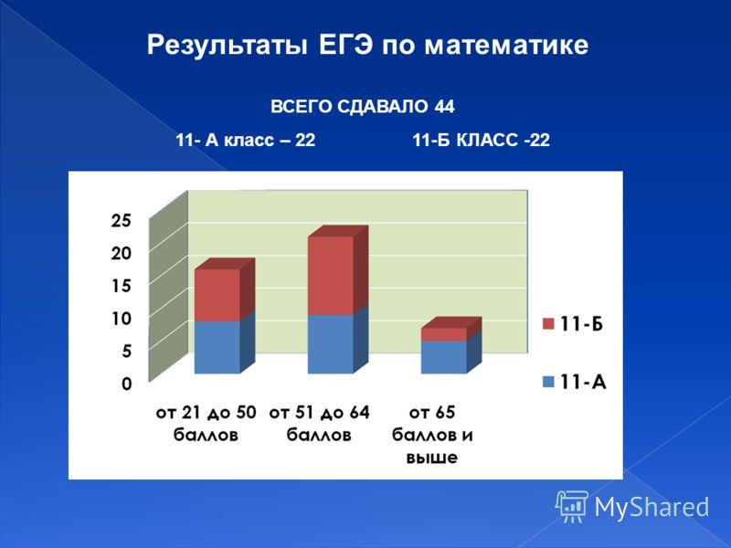 Результаты ЕГЭ по математике ВСЕГО СДАВАЛО 44 11- А класс – 22 11-Б КЛАСС -22