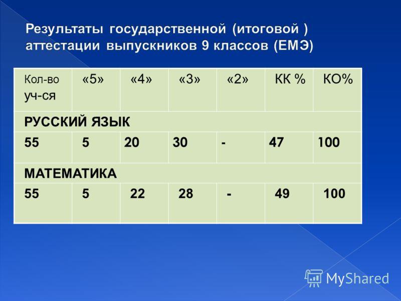 Кол-во уч-ся «5»«4»«3»«2»КК %КО% РУССКИЙ ЯЗЫК 555 2030-47100 МАТЕМАТИКА 5552228-49100