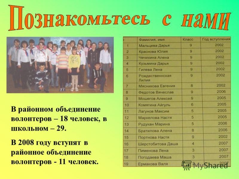 В районном объединение волонтеров – 18 человек, в школьном – 29. В 2008 году вступят в районное объединение волонтеров - 11 человек.