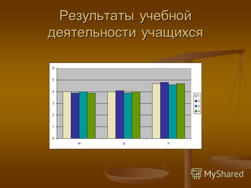 Результаты учебной деятельности учащихся