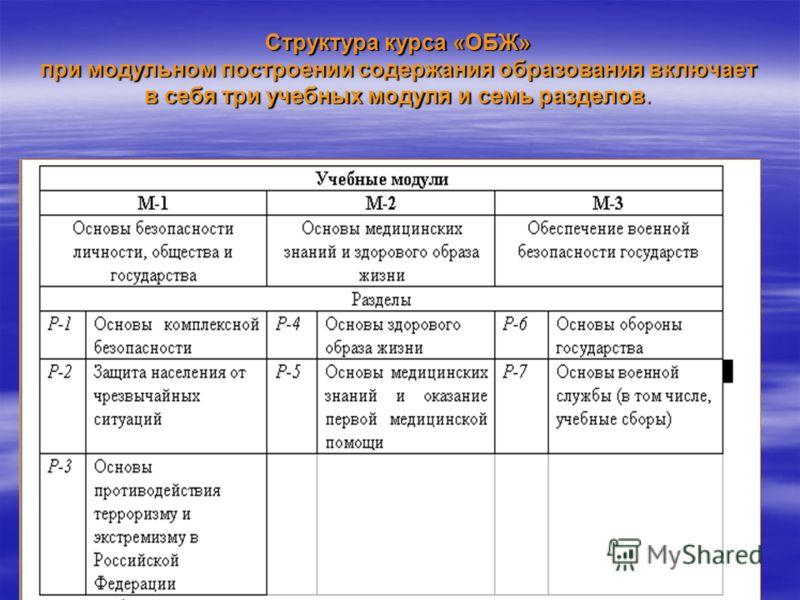 Комплексная программа ОБЖ под общей редакцией А.Т. Смирнова Программа является частью учебно- методического комплекта, подготовленного в рамках проекта «Разработка модульной структуры содержания курса «Основы безопасности жизнедеятельности» на основе
