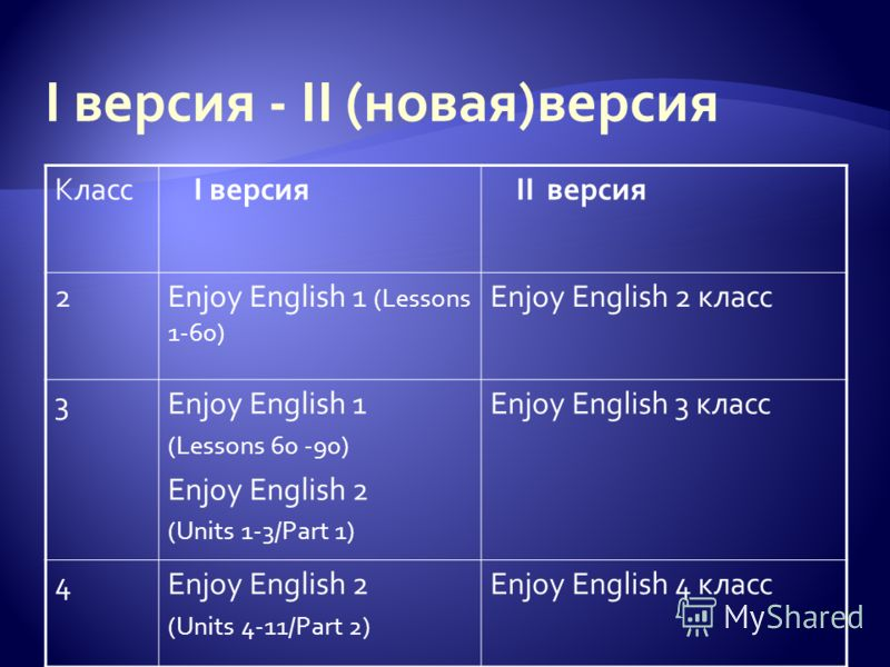 Класс I версия II версия 2Enjoy English 1 (Lessons 1-60) Enjoy English 2 класс 3Enjoy English 1 (Lessons 60 -90) Enjoy English 2 (Units 1-3/Part 1) Enjoy English 3 класс 4Enjoy English 2 (Units 4-11/Part 2) Enjoy English 4 класс