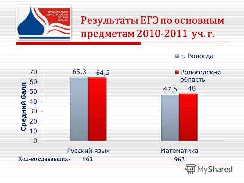 Результаты ЕГЭ по основным предметам 2010-2011 уч. г. 962