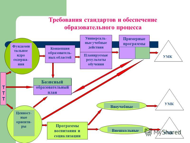 Базисный образовательный план Программы воспитания и социализации Концепция образователь- ных областей Планируемые результаты обучения Универсаль- ные учебные действия Примерные программы Фундамен тальное ядро содержа- ния Ценност- ные ориенти- ры Вн