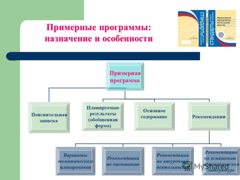 Примерные программы: назначение и особенности Примерная программа Пояснительная записка Планируемые результаты (обобщенная форма) Основное содержаниеРекомендации Варианты тематического планирования Рекомендации по оцениванию Рекомендации по внеурочно