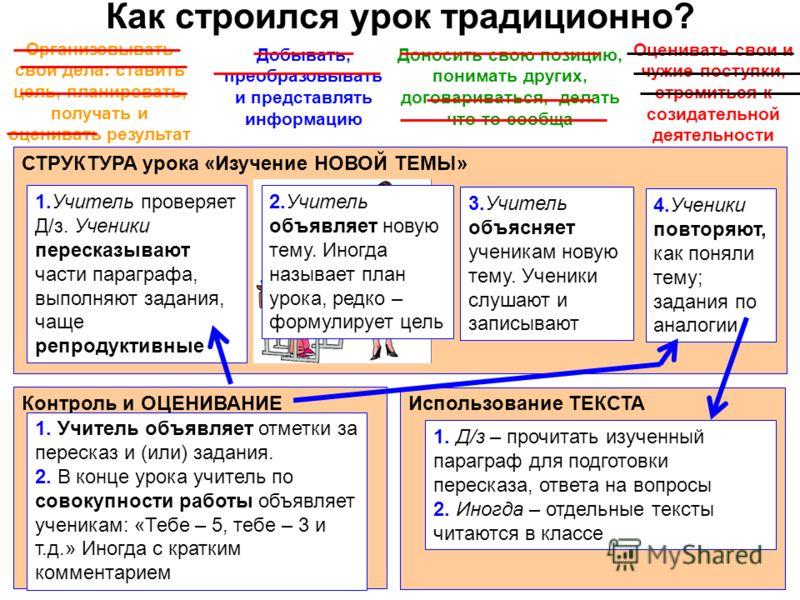 Как строился урок традиционно? СТРУКТУРА урока «Изучение НОВОЙ ТЕМЫ» 1.Учитель проверяет Д/з. Ученики пересказывают части параграфа, выполняют задания, чаще репродуктивные 3.Учитель объясняет ученикам новую тему. Ученики слушают и записывают 4.Ученик