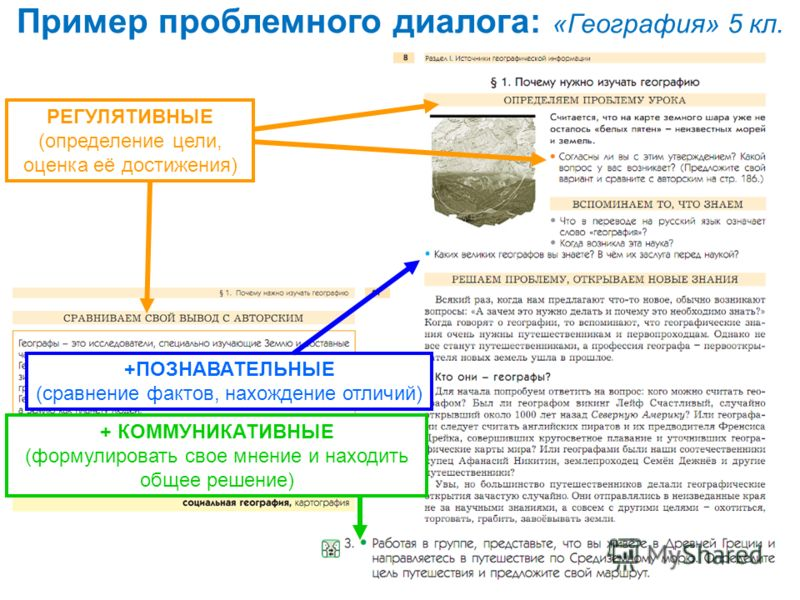 Пример проблемного диалога: «География» 5 кл. +ПОЗНАВАТЕЛЬНЫЕ (сравнение фактов, нахождение отличий) РЕГУЛЯТИВНЫЕ (определение цели, оценка её достижения) + КОММУНИКАТИВНЫЕ (формулировать свое мнение и находить общее решение)