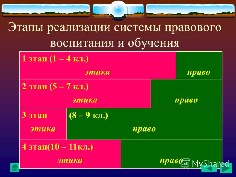Этапы реализации системы правового воспитания и обучения 1 этап (1 – 4 кл.) этикаправо 2 этап (5 – 7 кл.) этикаправо 3 этап этика (8 – 9 кл.) право 4 этап(10 – 11кл.) этикаправо