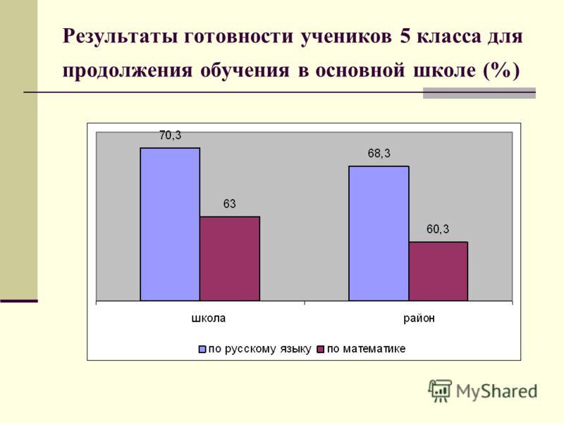 Результаты готовности учеников 5 класса для продолжения обучения в основной школе (%)