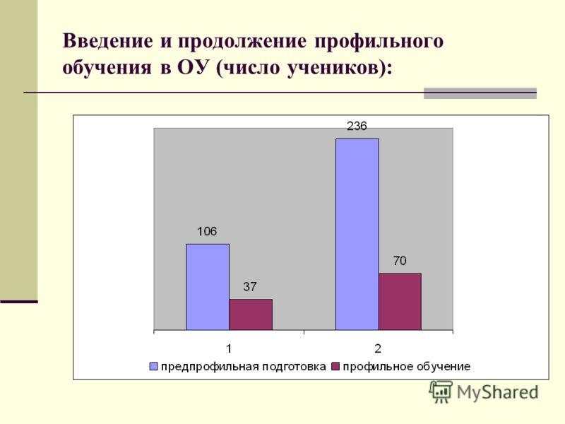 Введение и продолжение профильного обучения в ОУ (число учеников):