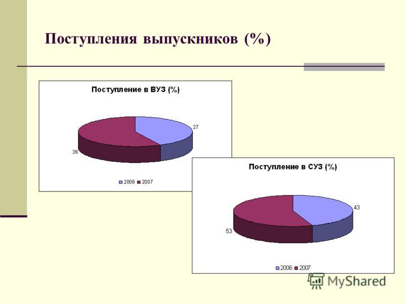Поступления выпускников (%)