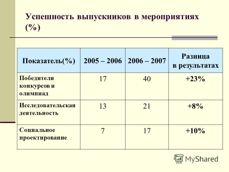 Показатель(%)2005 – 20062006 – 2007 Разница в результатах Победители конкурсов и олимпиад 1740+23% Исследовательская деятельность 1321+8% Социальное проектирование 717+10% Успешность выпускников в мероприятиях (%)