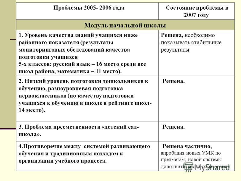 Проблемы 2005- 2006 года Состояние проблемы в 2007 году Модуль начальной школы 1. Уровень качества знаний учащихся ниже районного показателя (результаты мониторинговых обследований качества подготовки учащихся 5-х классов: русский язык – 16 место сре