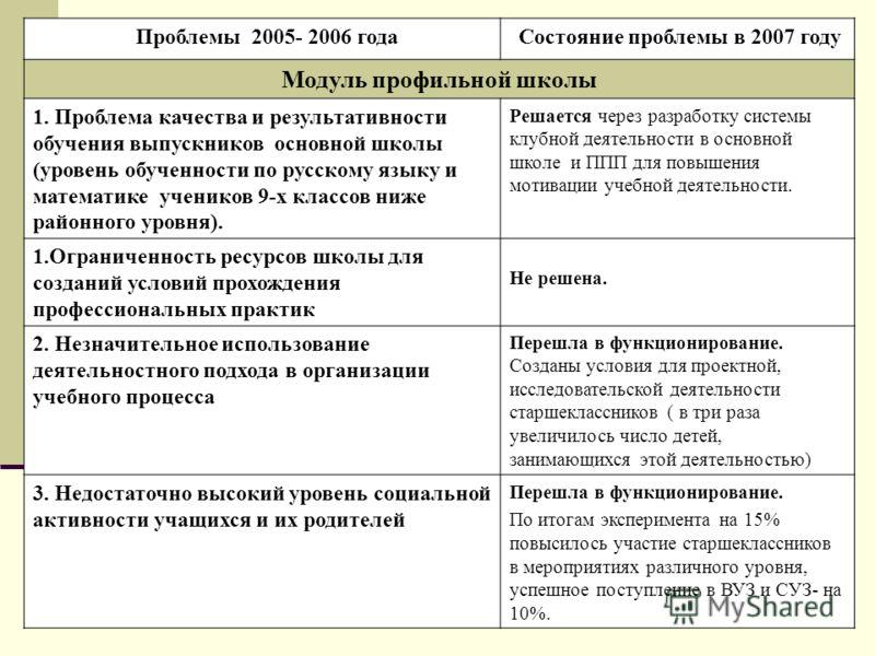 Проблемы 2005- 2006 года Состояние проблемы в 2007 году Модуль профильной школы 1. Проблема качества и результативности обучения выпускников основной школы (уровень обученности по русскому языку и математике учеников 9-х классов ниже районного уровня