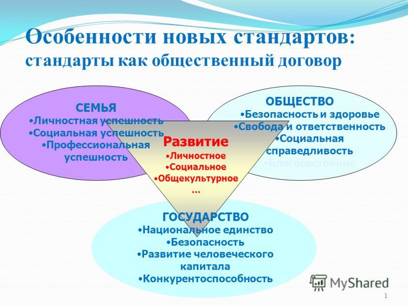 1 СЕМЬЯ Личностная успешность Социальная успешность Профессиональная успешность ОБЩЕСТВО Безопасность и здоровье Свобода и ответственность Социальная справедливость Благосостояние ГОСУДАРСТВО Национальное единство Безопасность Развитие человеческого