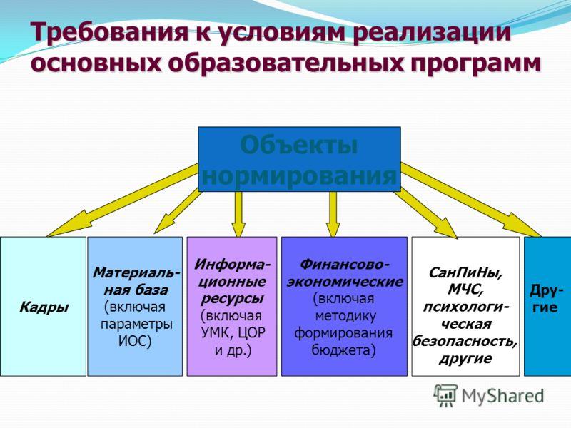 Кадры Материаль- ная база (включая параметры ИОС) Информа- ционные ресурсы (включая УМК, ЦОР и др.) СанПиНы, МЧС, психологи- ческая безопасность, другие Дру- гие Финансово- экономические (включая методику формирования бюджета) Объекты нормирования Тр