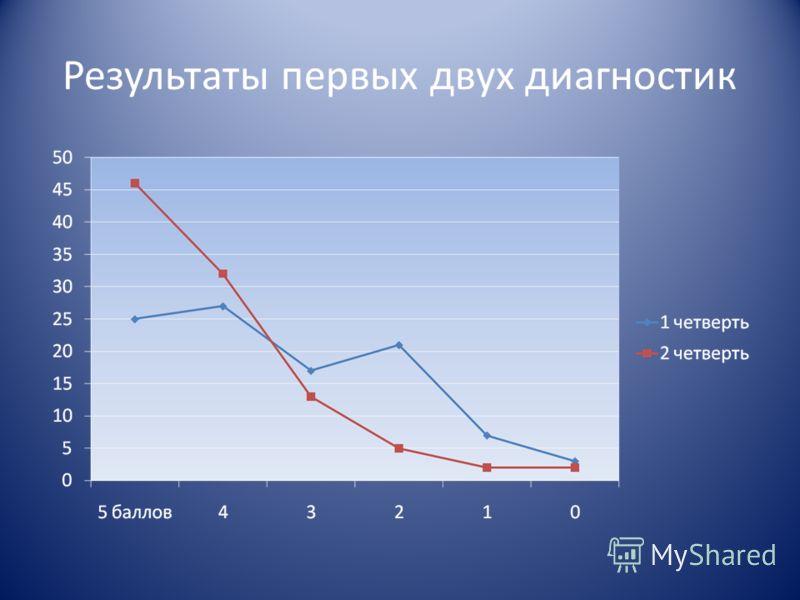 Результаты первых двух диагностик