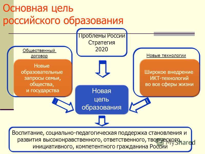 4 44 Основная цель российского образования Новая цель образования Новые технологии Общественный договор Новые образовательные запросы семьи, общества, и государства Широкое внедрение ИКТ-технологий во все сферы жизни Проблемы России Стратегия 2020 Во