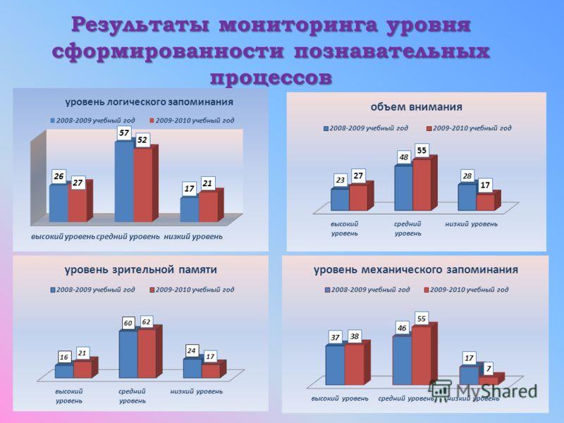 Результаты мониторинга уровня сформированности познавательных процессов