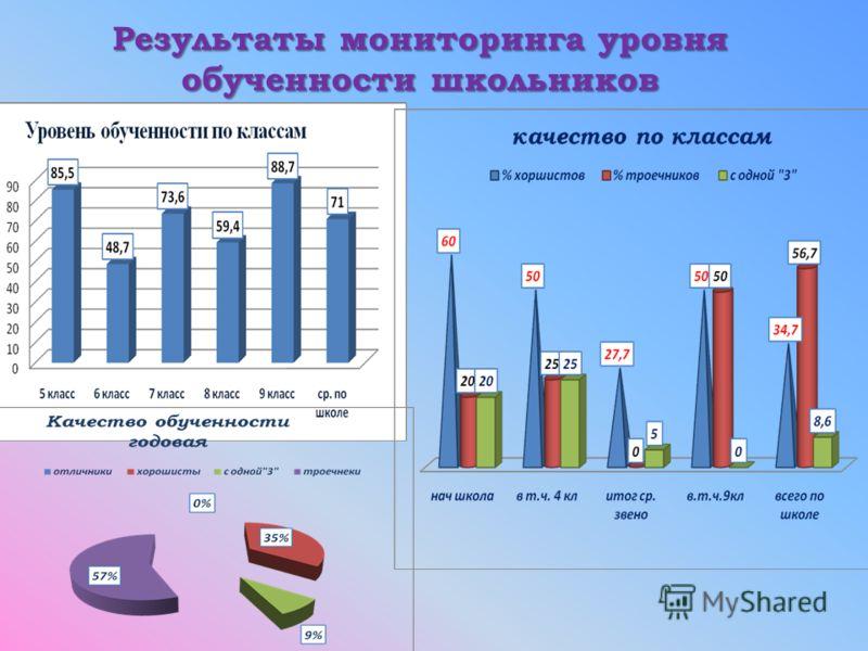 Результаты мониторинга уровня обученности школьников