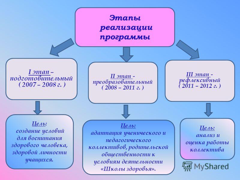 Этапы реализации программы I этап – подготовительный ( 2007 – 2008 г. ) II этап - преобразовательный ( 2008 – 2011 г. ) III этап - рефлексивный ( 2011 – 2012 г. ) Цель: создание условий для воспитания здорового человека, здоровой личности учащихся. Ц