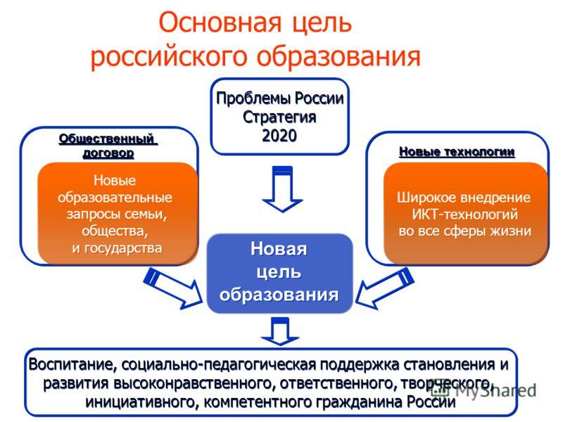 Основная цель российского образования Новая цель образования Новая цель образования Новые технологии Общественный договор Общественный договор Новые образовательные запросы семьи, общества, и государства Новые образовательные запросы семьи, общества,