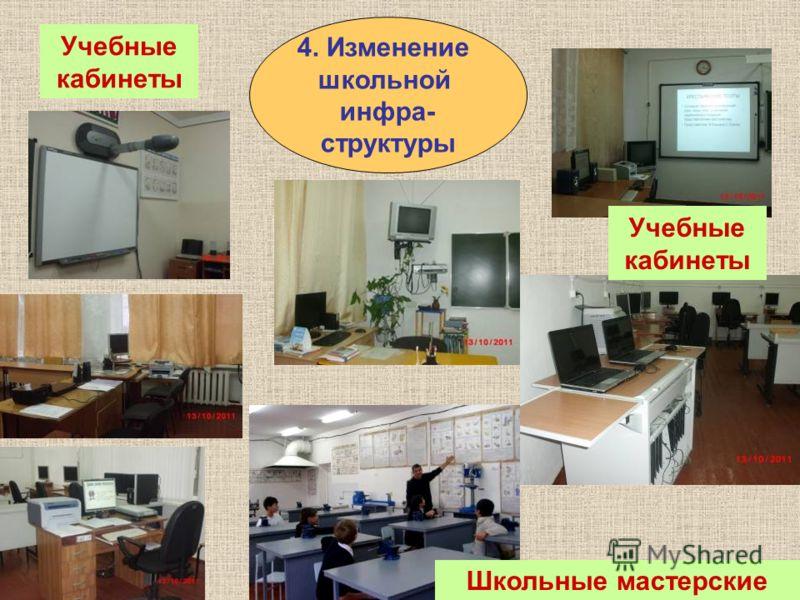 4. Изменение школьной инфра- структуры Учебные кабинеты Школьные мастерские Учебные кабинеты