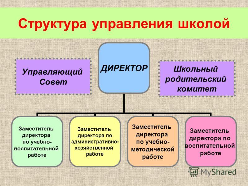 Структура управления школой Управляющий Совет Школьный родительский комитет