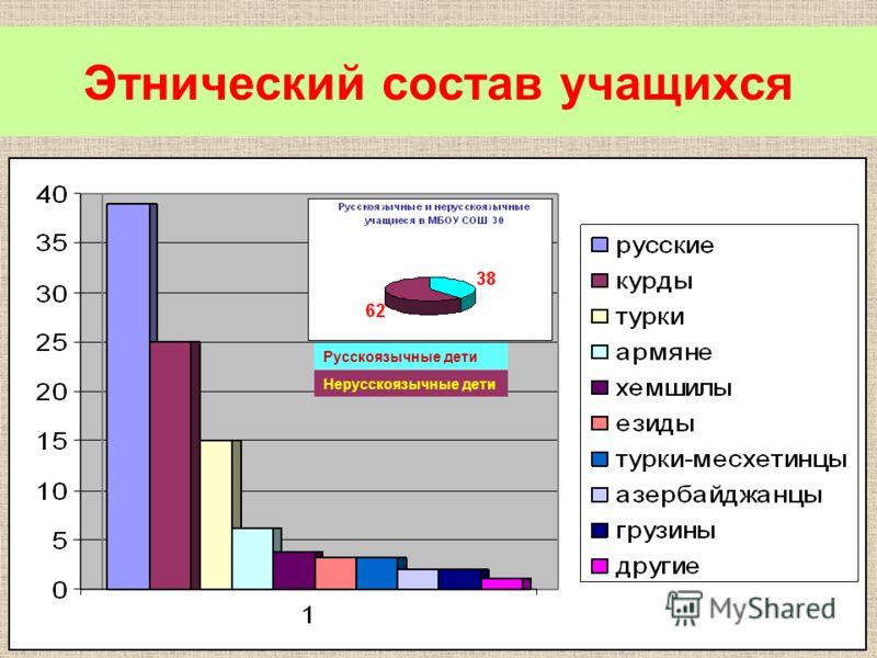 Этнический состав учащихся Русскоязычные дети Нерусскоязычные дети