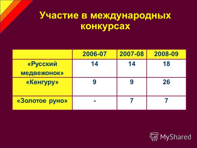 Участие в международных конкурсах 2006-072007-082008-09 «Русский медвежонок» 14 18 «Кенгуру»9926 «Золотое руно»-77