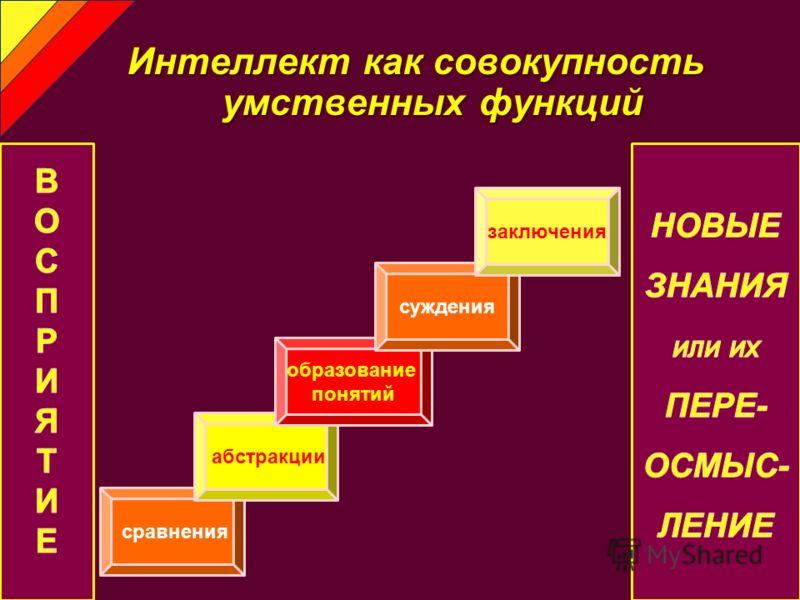 Интеллекткаксовокупность умственныхфункций Интеллект как совокупность умственных функций сравнения абстракции образование понятий суждения заключения