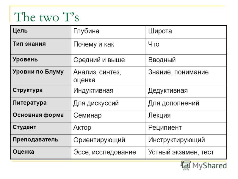 The two Ts Цель ГлубинаШирота Тип знания Почему и какЧто Уровень Средний и вышеВводный Уровни по Блуму Анализ, синтез, оценка Знание, понимание Структура ИндуктивнаяДедуктивная Литература Для дискуссийДля дополнений Основная форма СеминарЛекция Студе